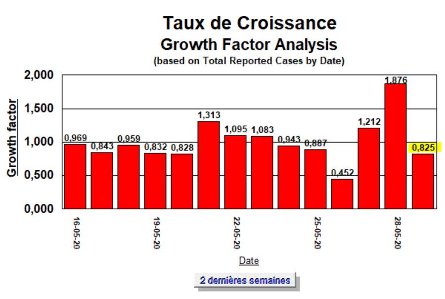 Taux de Croissance - 2 semaines - 29 mai