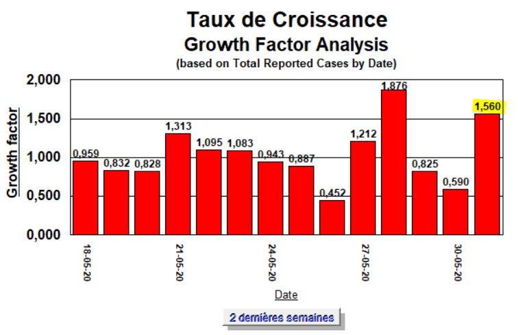 Taux de Croissance - 2 semaines - 31 mai 2020