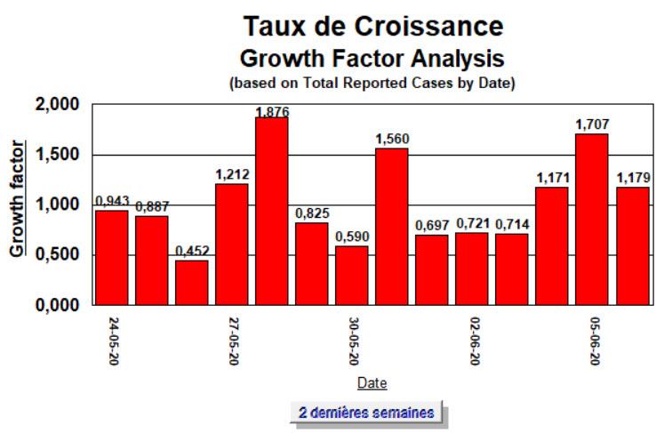 Taux de Croissance - 2 semaines - 6 juin 2020