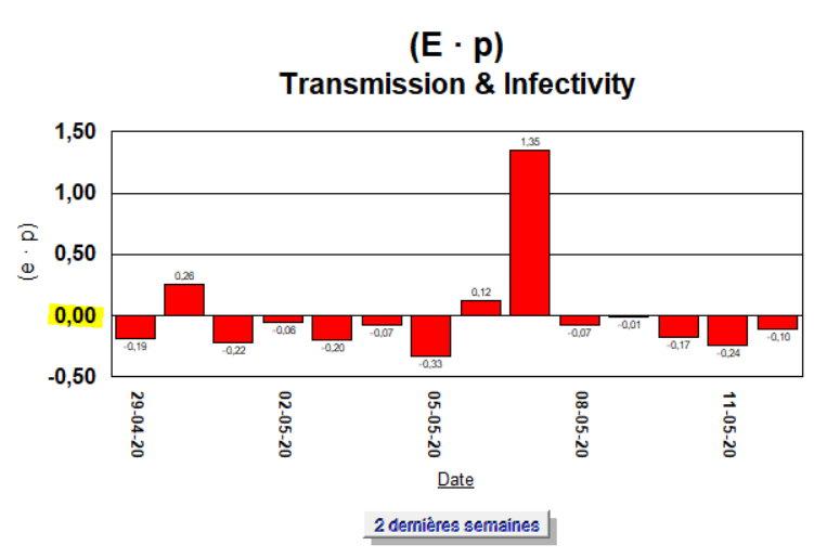 Taux de Croissance - 2 semaines (E · p) - 12 mai