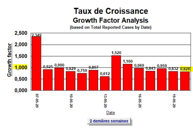 Taux de Croissance - 2 wemaines - 20 mai