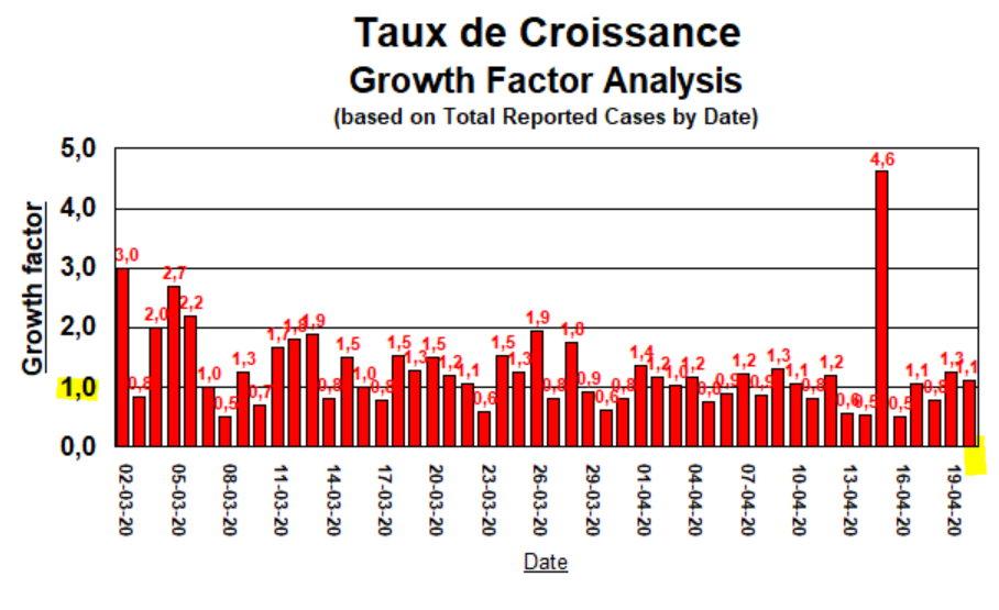 Taux de Croissance - 20 avril 2020