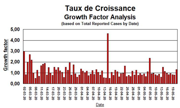Taux de Croissance - 21 mai 2020