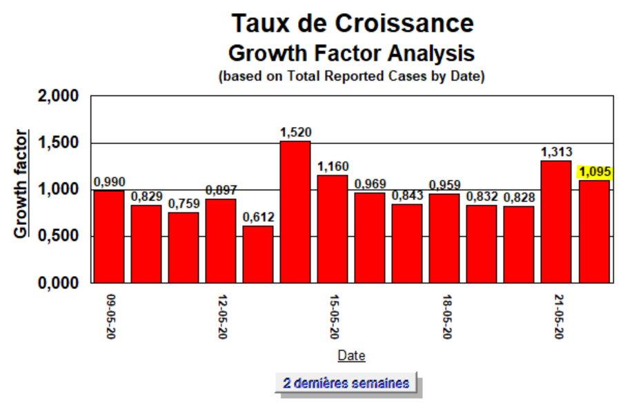 Taux de Croissance - 22 mai