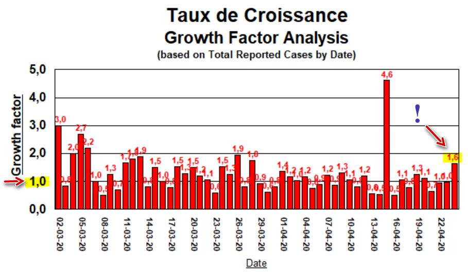 Taux de Croissance - 24 avril 2020