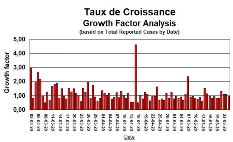 Taux de Croissance - 24 mai