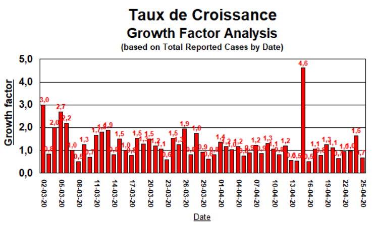 Taux de Croissance - 25 avril 2020