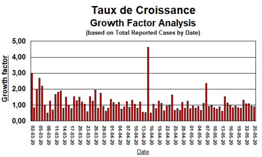 Taux de Croissance - 25 mai 2020