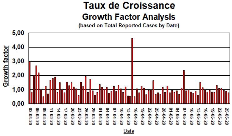 Taux de Croissance - 26 mai