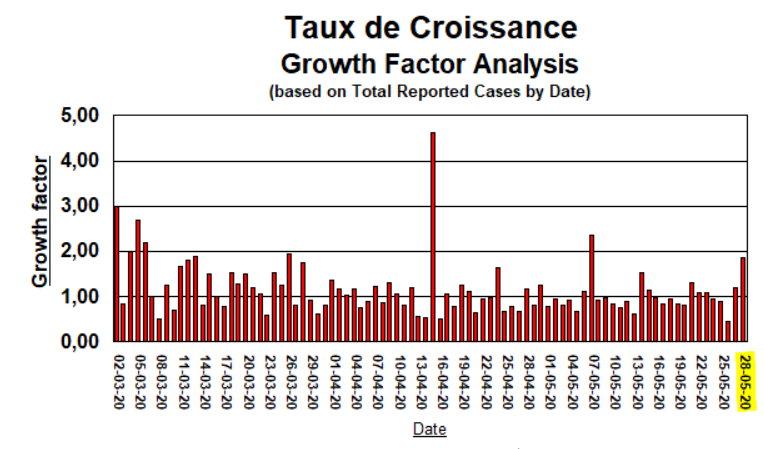 Taux de Croissance - 28 mai