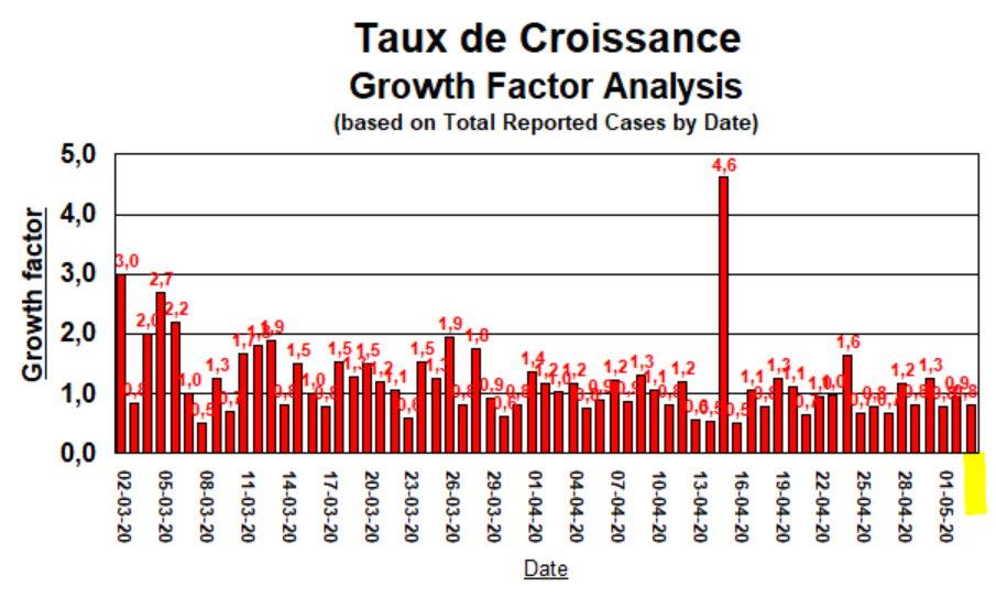 Taux de Croissance - 3 mai