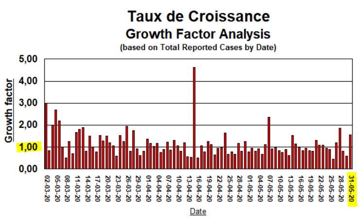 Taux de Croissance - 31 mai 2020