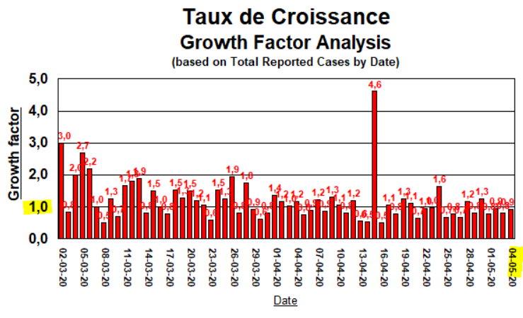 Taux de Croissance - 4 mai
