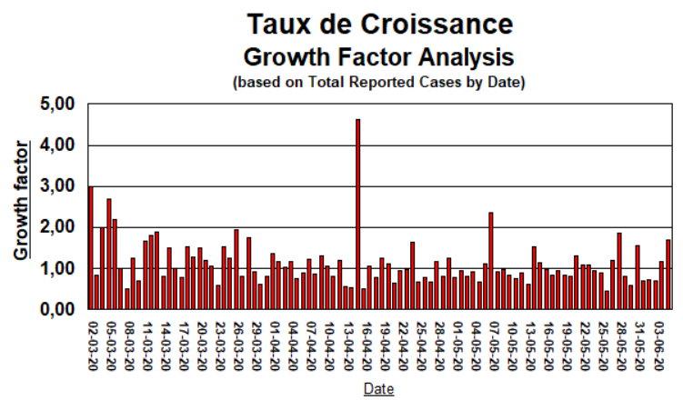 Taux de Croissance - 5 juin 2020