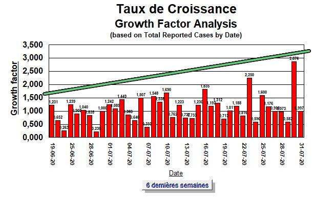 Taux de Croissance - 6 dernières semaines - 31 juillet