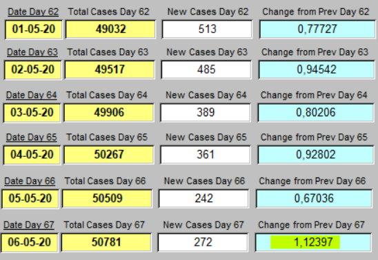 Taux de Croissance - 6 derniers jours - 6 mai 2020
