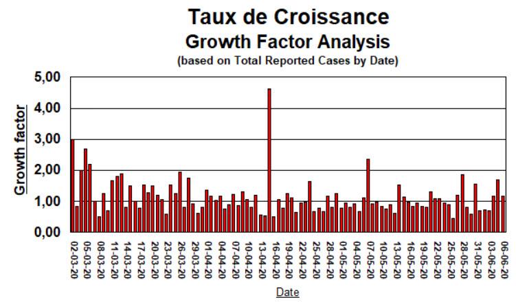 Taux de Croissance - 6 juin 2020