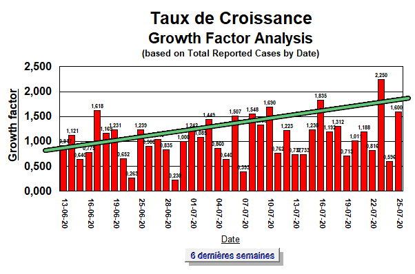 Taux de Croissance - 6 semaines - 25 juillet 2020