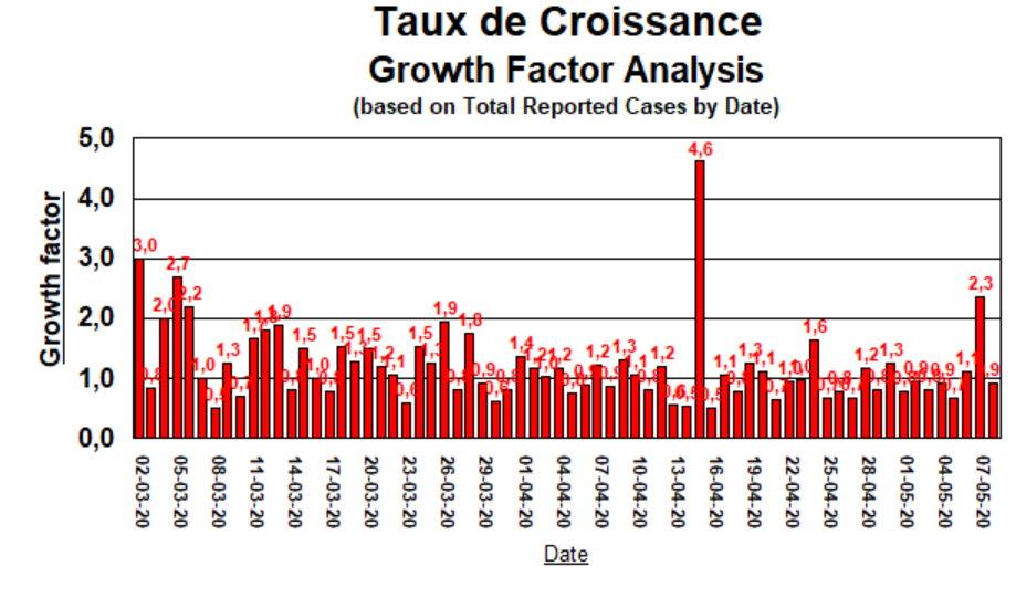 Taux de Croissance - 8 mai