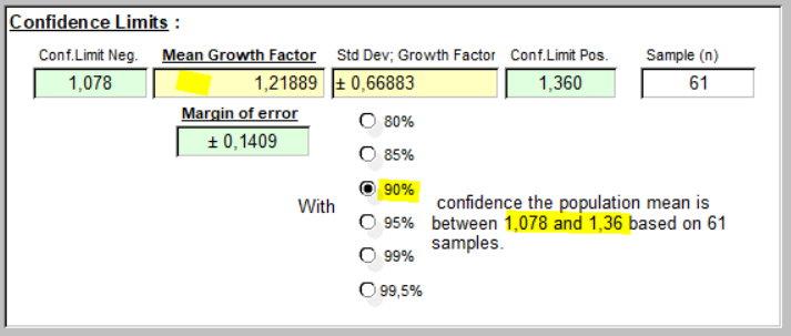 Taux de Croissance - 90% Conf
