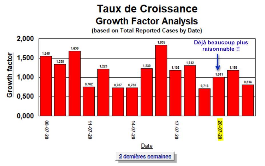 Taux de Croissance corrigé - 22 juillet