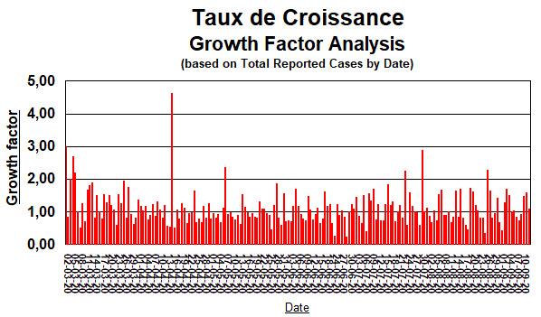 Taux de Croissance, depuis 2 mars - 12 septembre