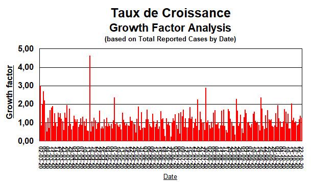 Taux de croissance depuis 2 mars - 23 oct
