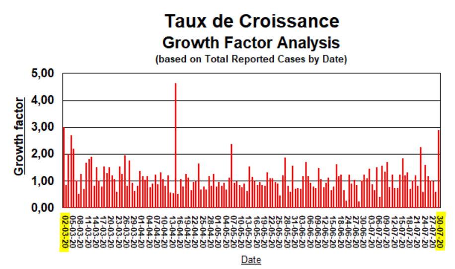 Taux de Croissance - Depuis 2 mars - 30 juillet