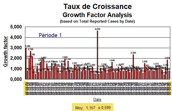 Taux de croissance depuis 2 mars au 29 mai  - 25 août