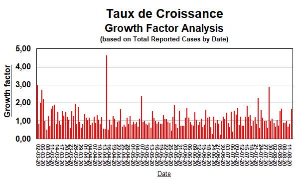 Taux de Croissance depuis 2 mars