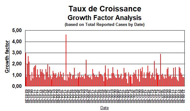 Taux de Croissance depuis 3 mars - 24 août