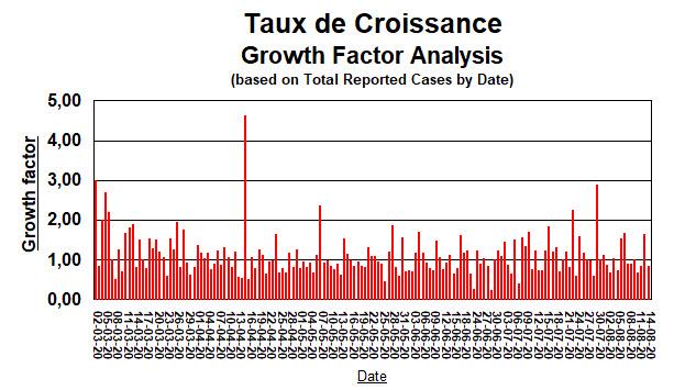 Taux de Croissance depuis le 2 mars au 15 août - 15 août
