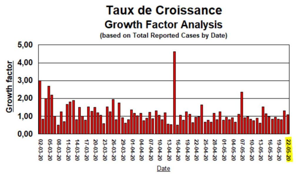 Taux de Croissance, depuis mars - 22 mai