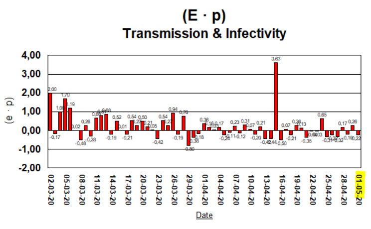 Taux de Croissance - (E · p) - 1 May