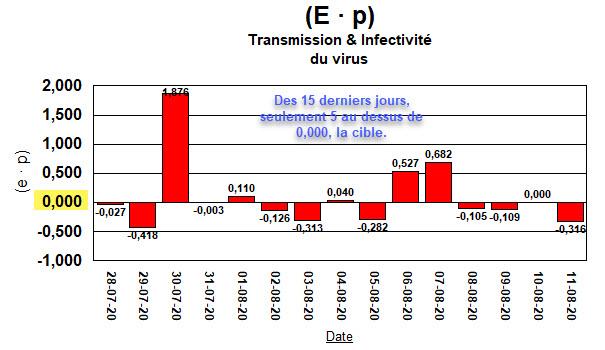 Taux de Croissance - (E · p) - 15 derniers jours - 11 août