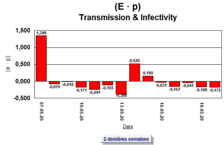 Taux de Croissance - (E · p) - 2 semaines - 20 mai