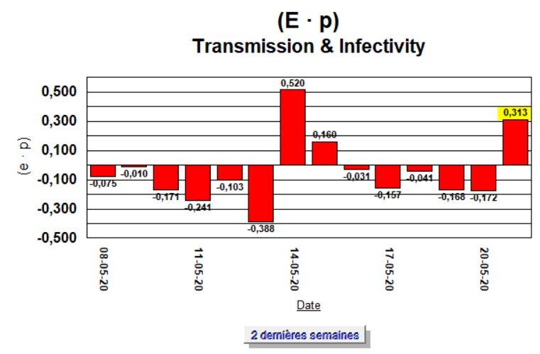 Taux de Croissance - (E · p) - 2 semaines - 21 mai 2020
