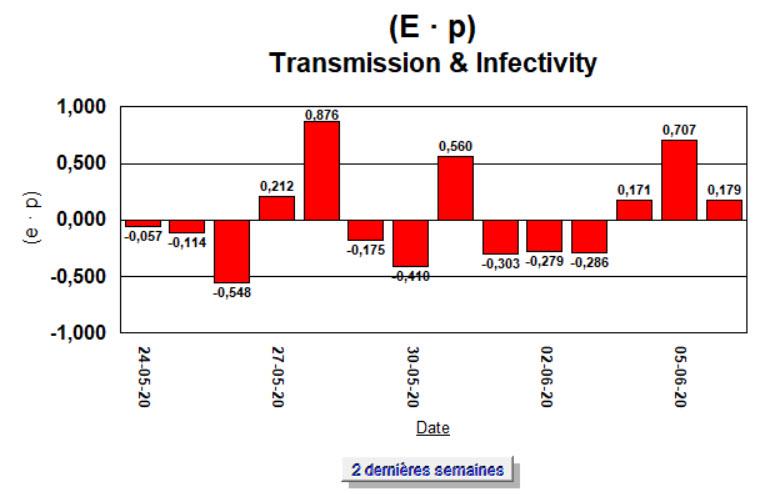 Taux de Croissance - (E · p) - 2 semaines - 6 juin 2020