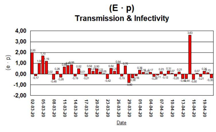 Taux de Croissance - (E · p) - 21 avril, 2020