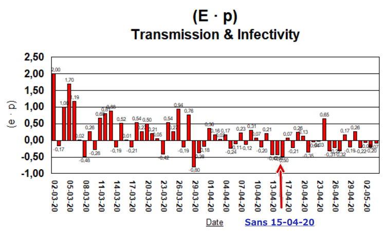 Taux de Croissance (E · p) - sans 15-04-20 - 4 mai
