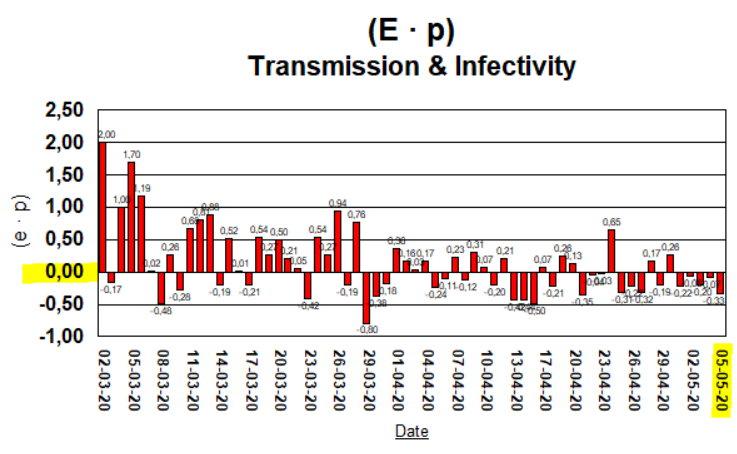 Taux de Croissance - (E · p) without 15 April - 5 May
