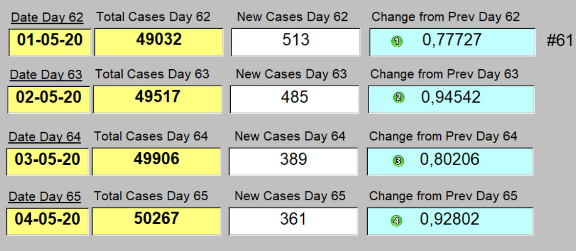 Taux de Croissance - en dessous de 1 les 4 derniers jours - May 4