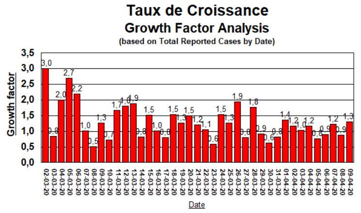 Taux de Croissance (Growth Factor) by date - April 9, 2020