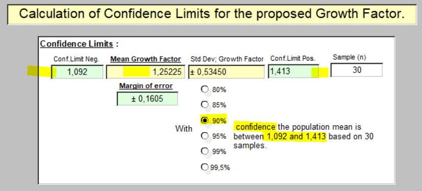 Taux de croissance - limites de confiance 90% - 31 mars 2020