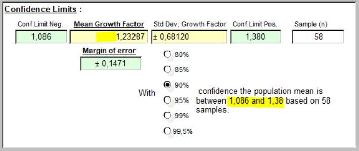 Taux de Croissance -mean & 90% Conf