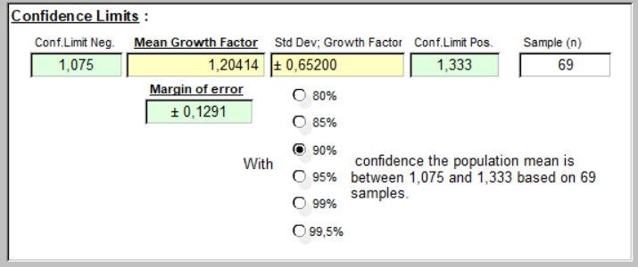 Taux de Croissance - Mean and 90% Conf
