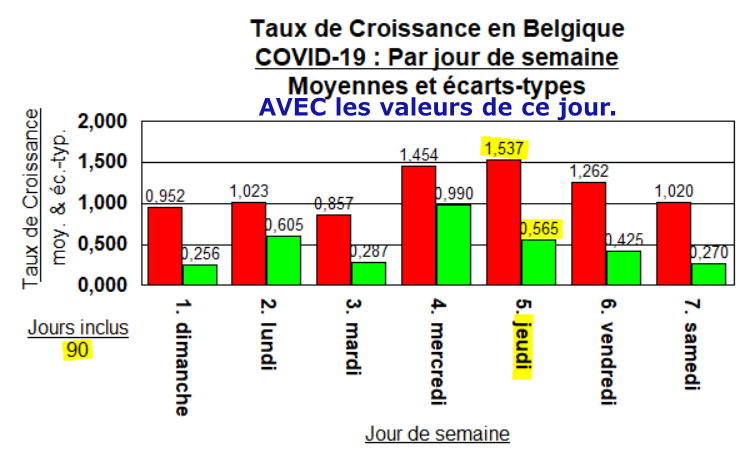 Taux de Croissance - moyennes et éc