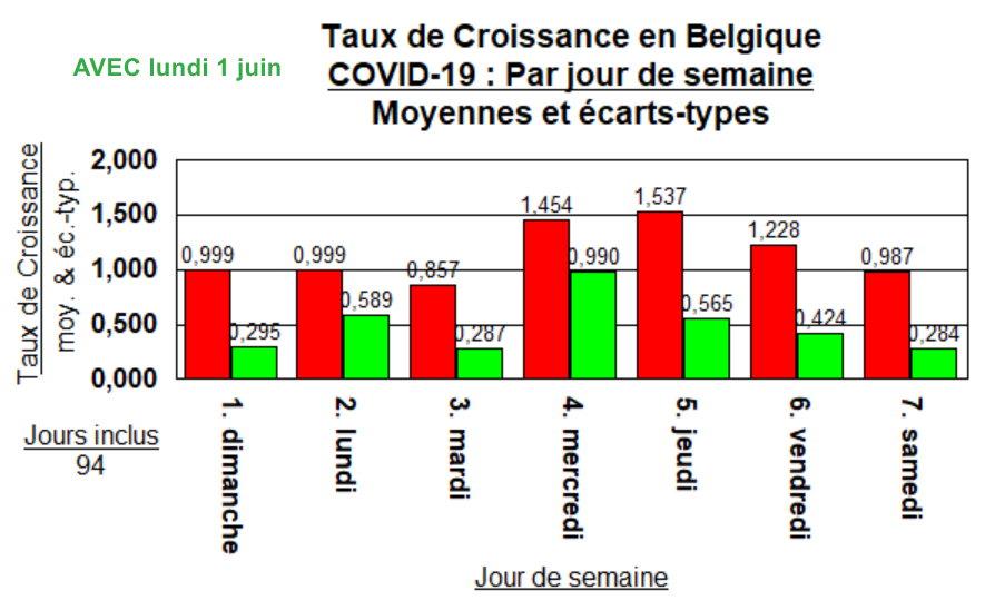 Taux de Croissance - Moyennes jours de semaine (AVEC - 1 juin 2020)