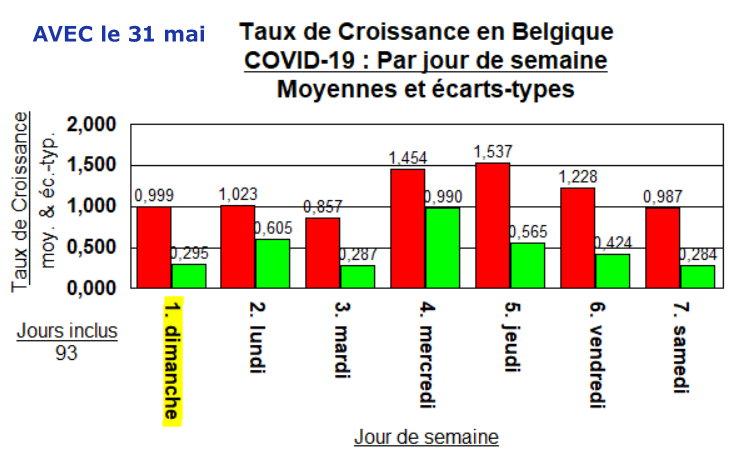 Taux de Croissance - moyennes par jour - 31 mai 2020