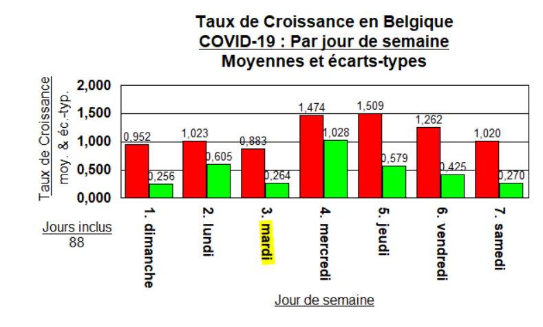 Taux de Croissance - moyennes par jour de semaine - 26 mai 2020